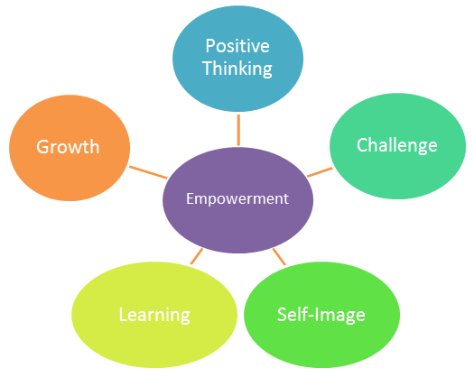 Mindful Leadership and Empowerment