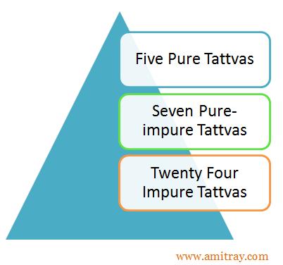 36 Tattavs Classification