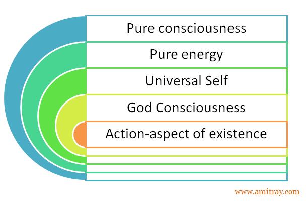 Five Pure Cosmic Tattvas