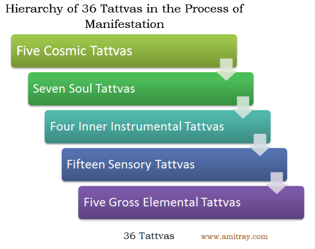 Hierarchy of 36-Tattvas-in Manifestation process