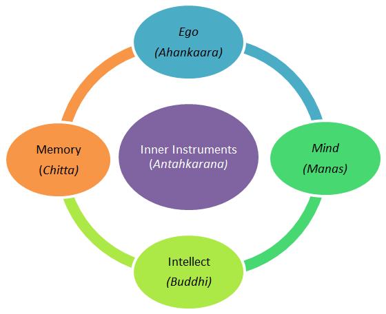 Inner Instruments Mana Buddhi Chitta Ahankaara