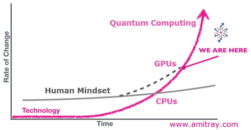 Growth of AI with CPU GPU and Quantum-Computing