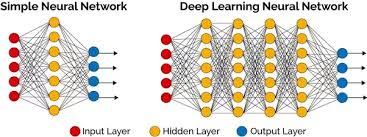 Deep Learning NN