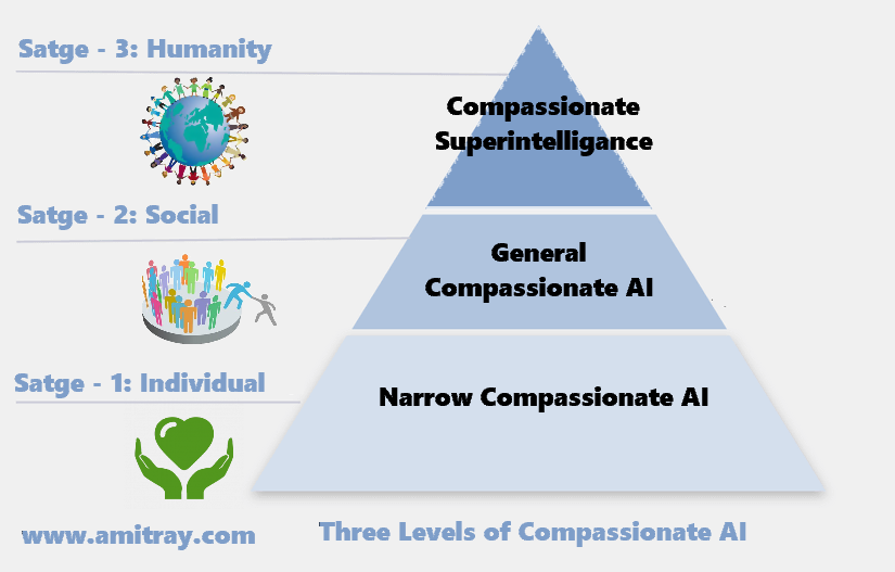 Three levels of Compassionate Artificial Intelligence