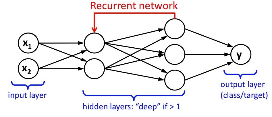 deep recurrent learning
