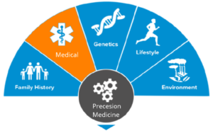 Precision Medicine Engine