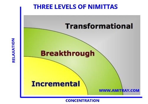 Three Levels of Nimittas