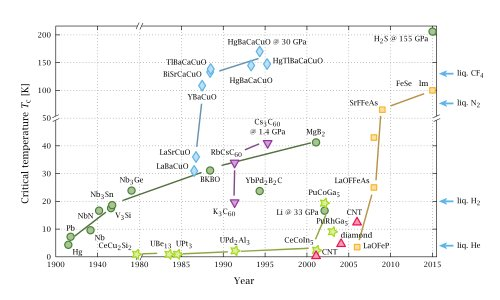 Superconductivity Timeline
