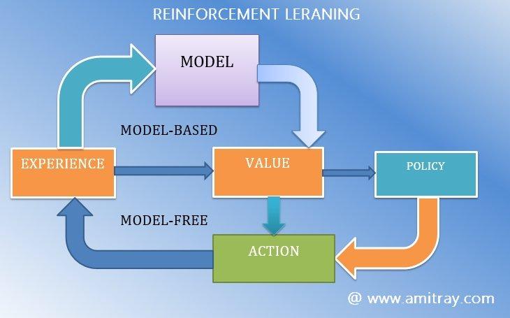 Model Free Model Based RL