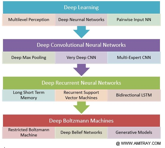 Deep Learning Algorithms Complete  Review By Dr Amit Ray