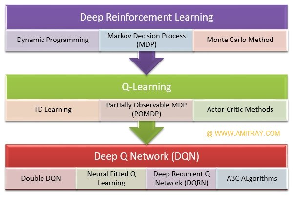 Deep Reinforcement Learning Algorithms Review by Dr Amit Ray