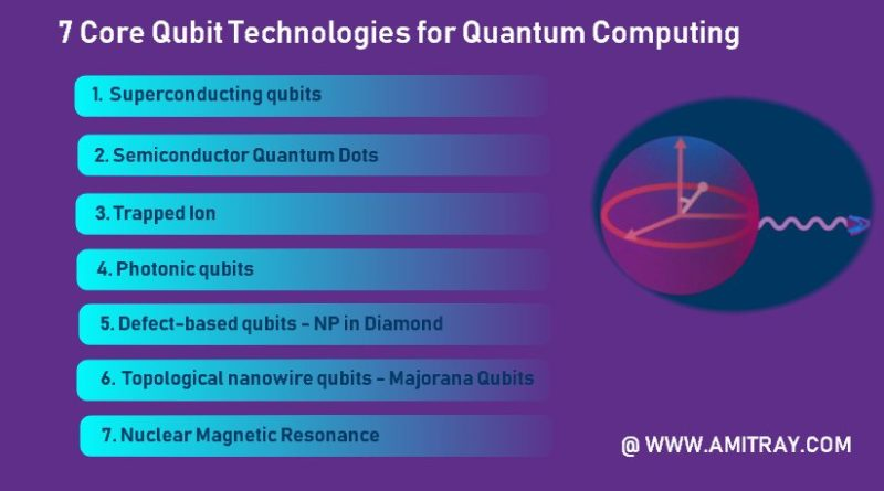 7 Core Qubit Technologies for Quantum Computing