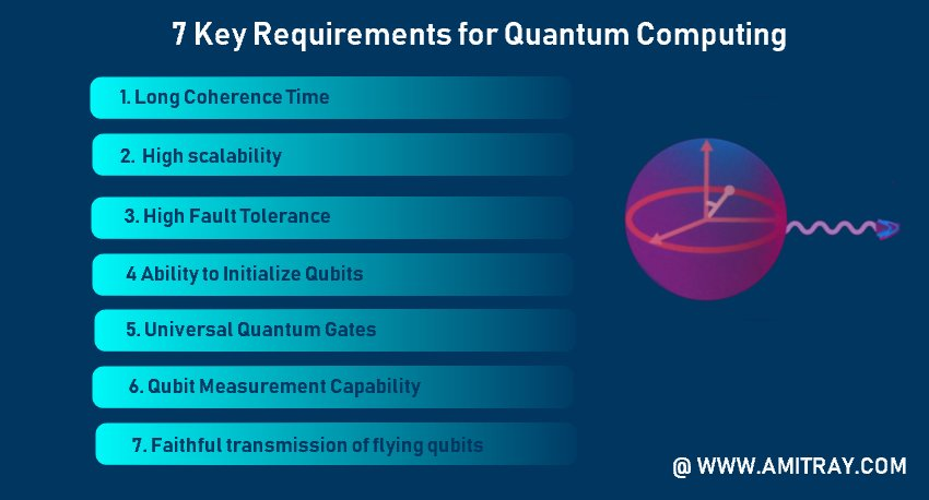 Requirements for Quantum Computing