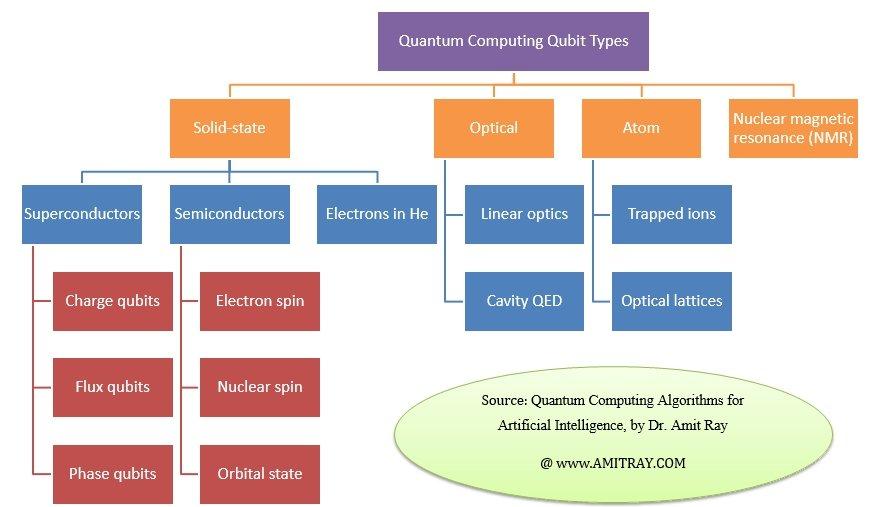 QuantumComputerQubits
