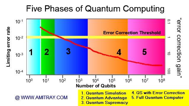 Quantum Computing Error Rate