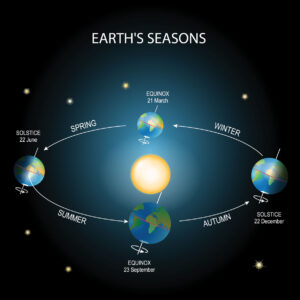 Equinox and earth seasons