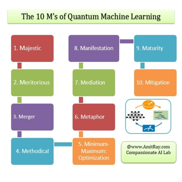 10M of Quantum Machine Learning