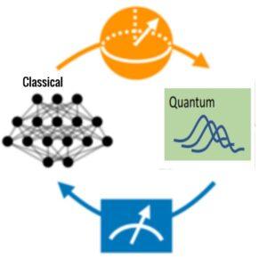Classical Quantum Hybrid