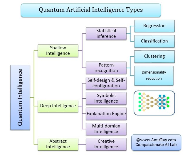 Quantum Artificial Intelligence Types