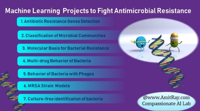 Machine Learning to Fight Antimicrobial Resistance