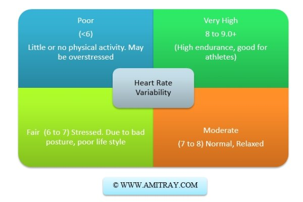 Heart Rate Variability Levels