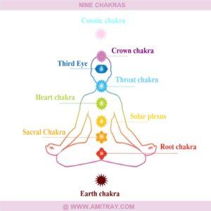 Nine Chakras