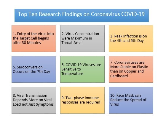 Coronavirus Research Update