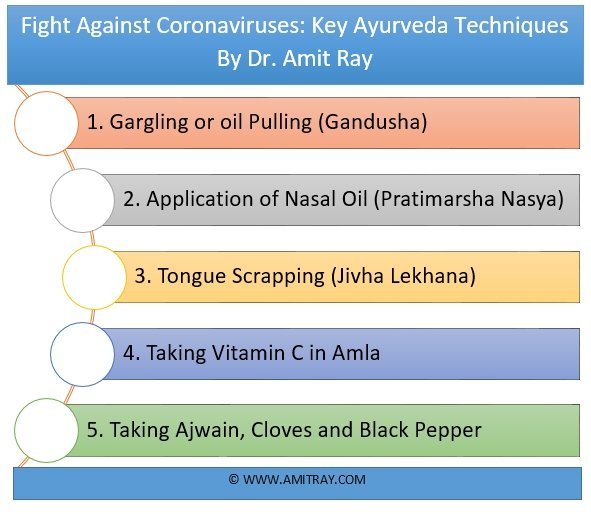 Fight Against Coronavirus COVID-19 Key Ayurveda Techniques