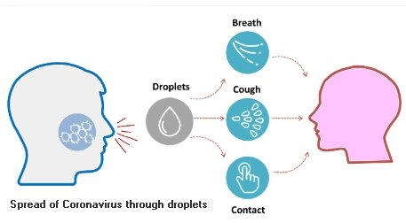Spread of Coronavirus through droplets