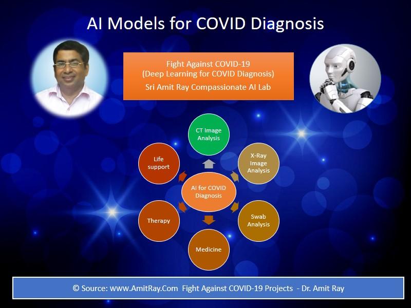 AI Models for COVID 19 Diagnosis