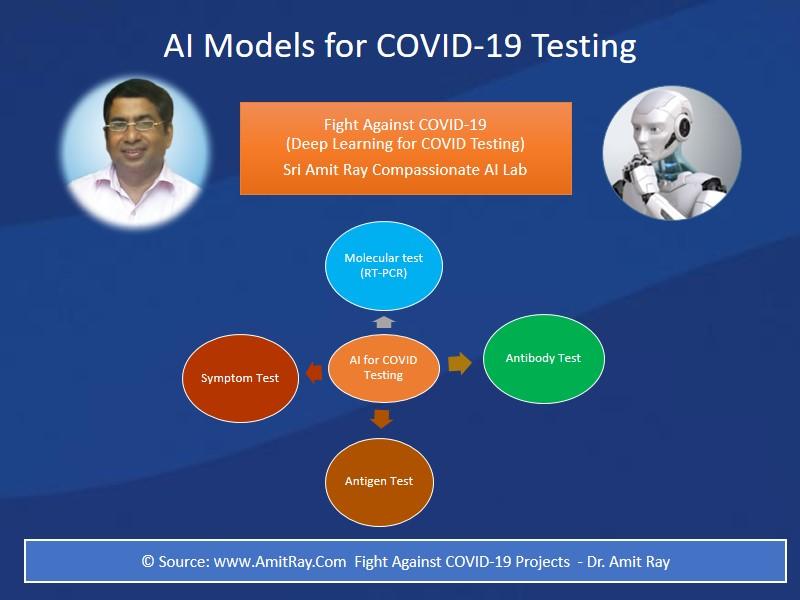 AI Models for COVID 19 Testing