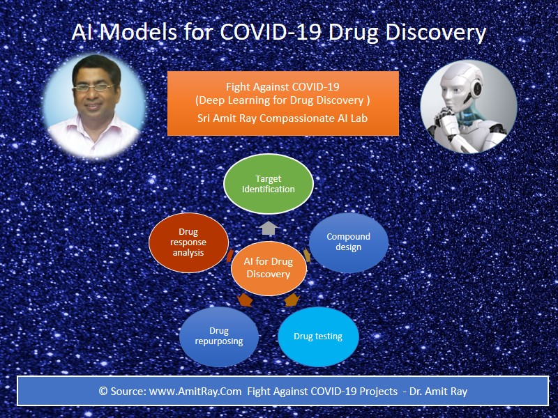 AI for COVID 19 Drug Discovery