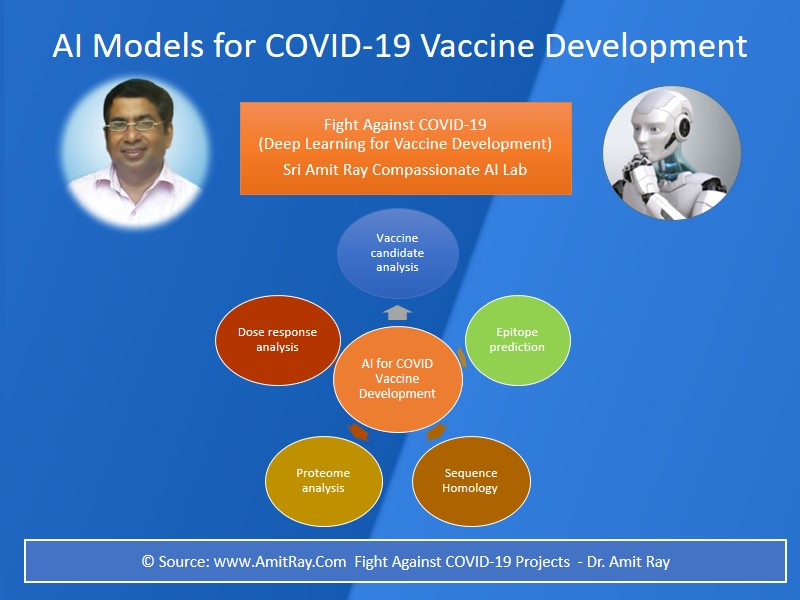 AI for COVID 19 Vaccine Development