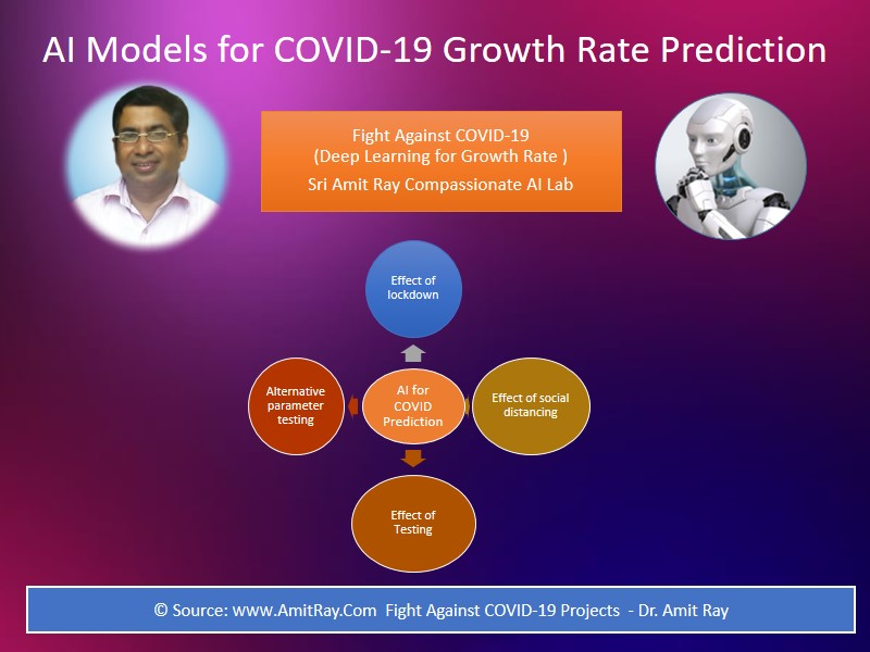 AI for COVID Growth Rate Prediction