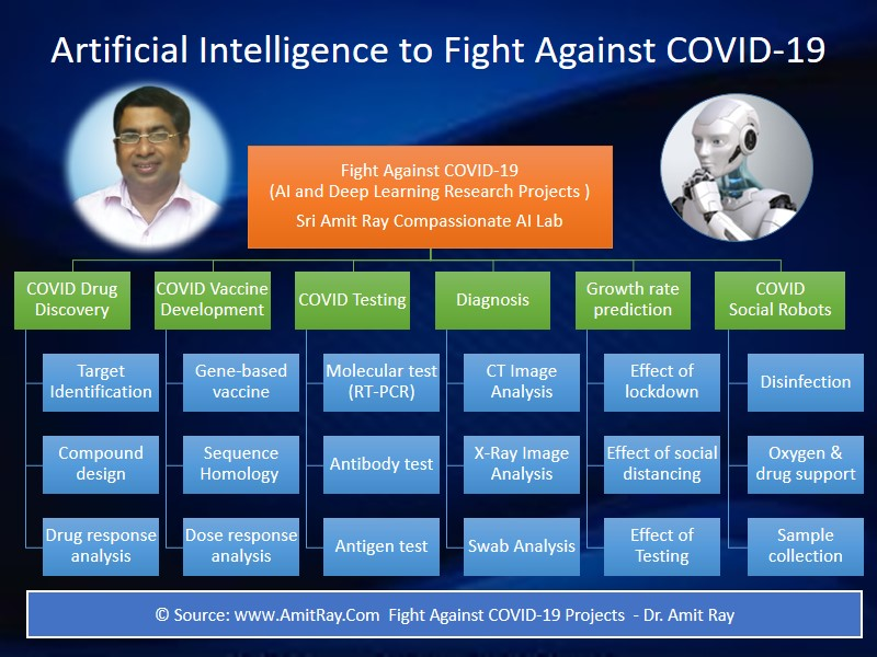 AI to Fight COVID 19 Researches Sri Amit Ray Compassionate AI Lab