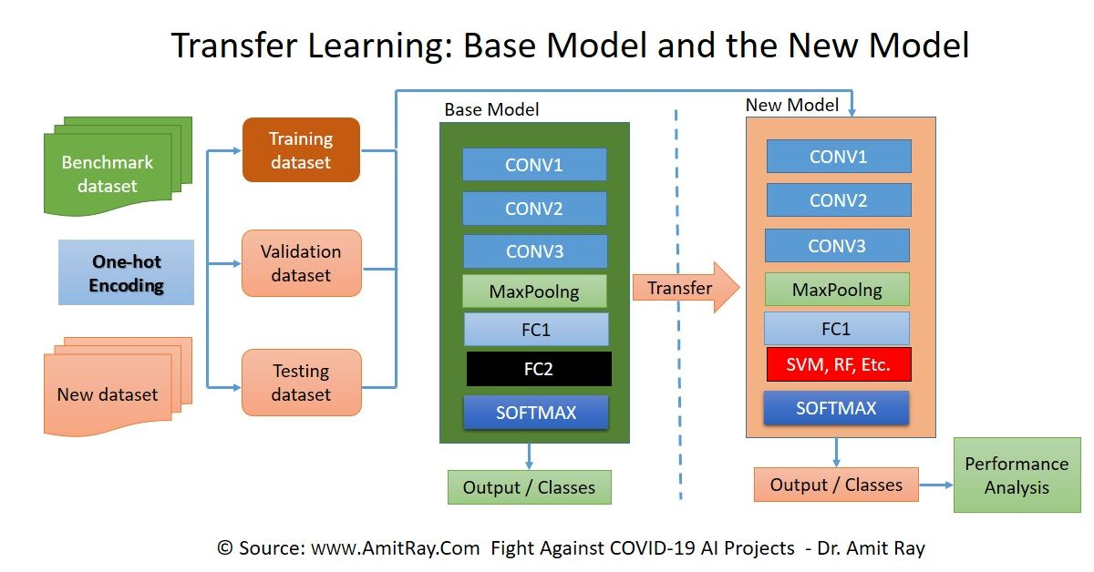 Transfer Learning Basic Concept and the Building Blocks