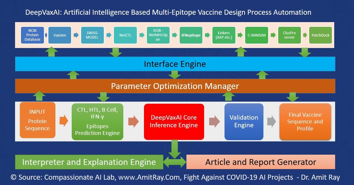 AI Based Vaccine Design System Architecture