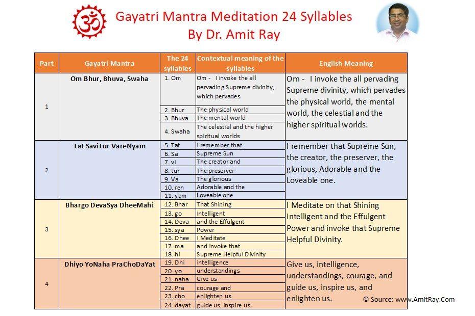 Gayatri Mantra Meditation Sri Amit Ray Teachings