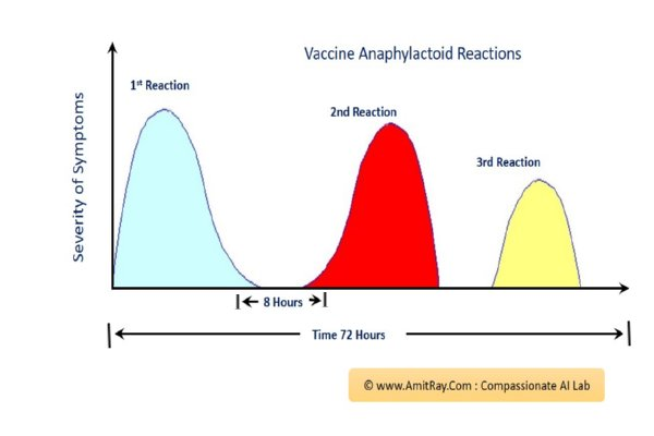 Vaccine and allergic reaction patterns