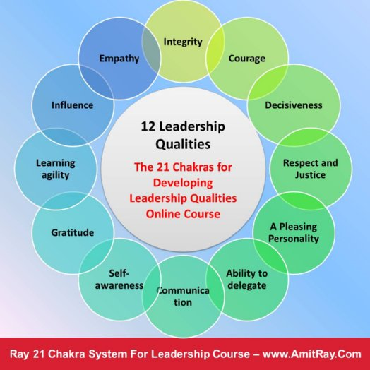 12 Leadership Qualities 21 Chakra System Training