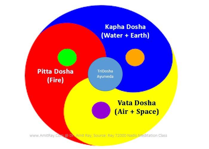 Ayurveda TriDosha Vata Pitta Kapha