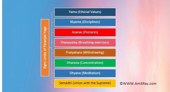 Eight Limbs of Patanjali Yoga