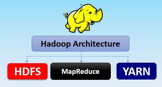Hadoop Architecture YARN HDFS MapReduce