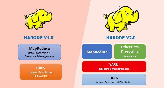 Hadoop Version 1 VS Hadoop Version 2