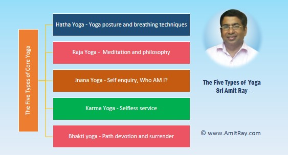 The Five types of Yoga