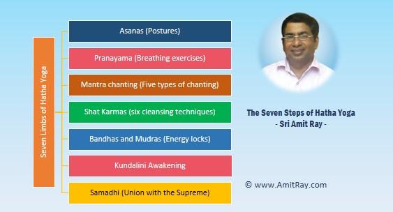 The Seven Limbs of Hatha Yoga