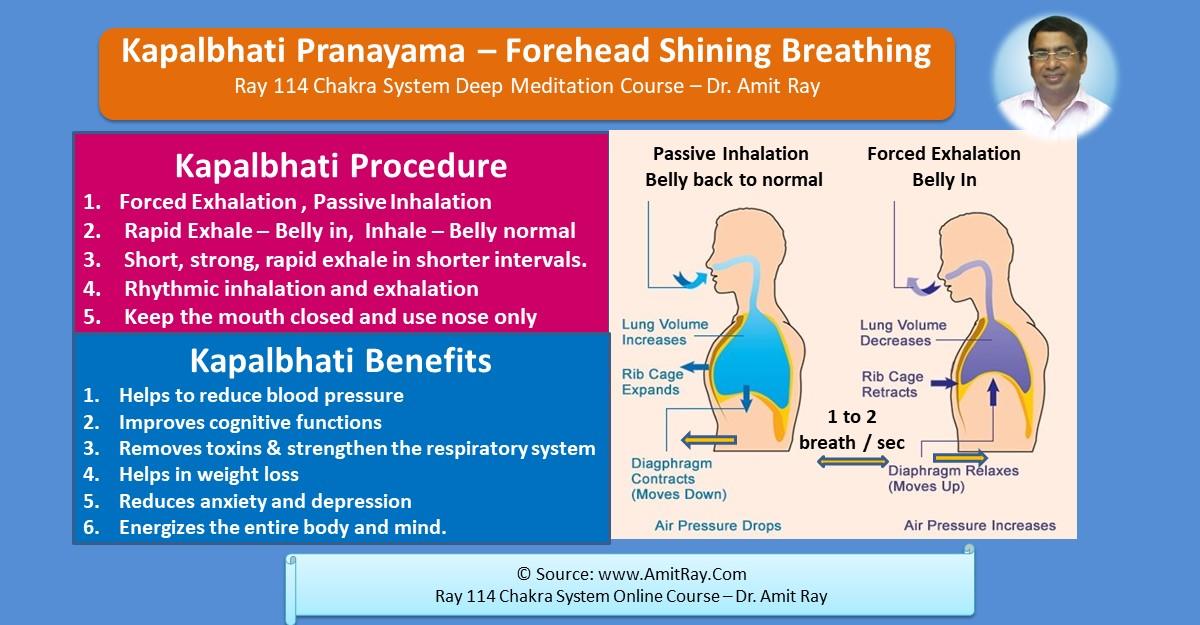 Kapalbhati Pranayama Steps and Benefits