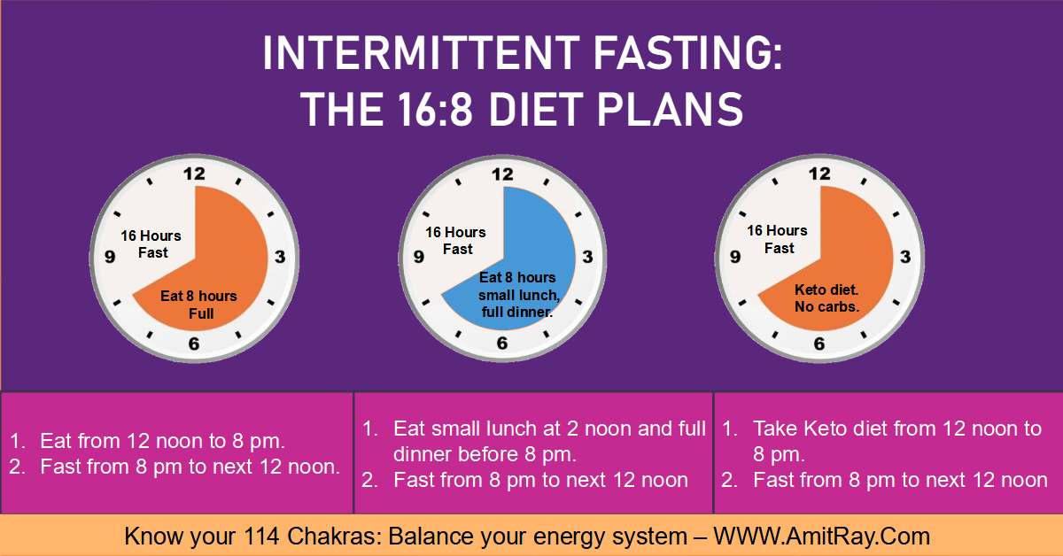 16/8 Intermittent Fasting How to Do